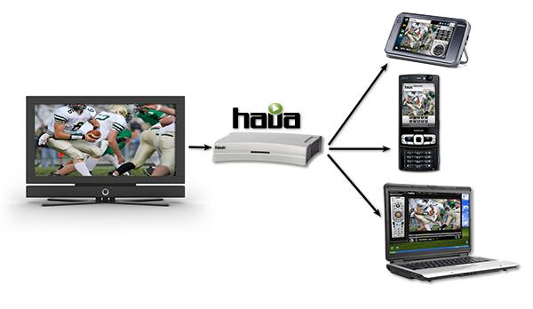 Transmissor de TV HD WIFI para nossos brinquedinhos